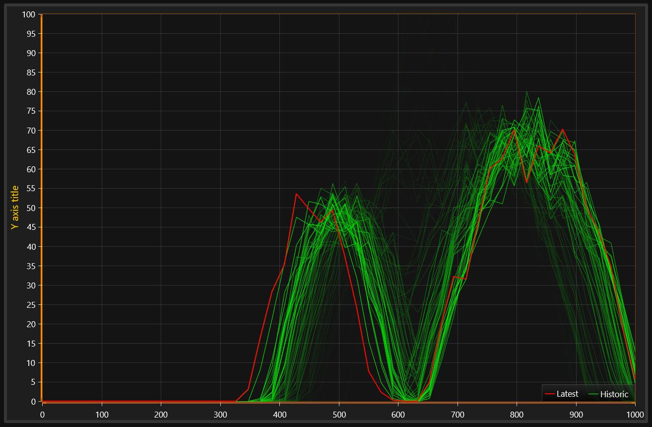 图表控件LightningChart.NET初学者指南之XY图表-持久系列渲染层