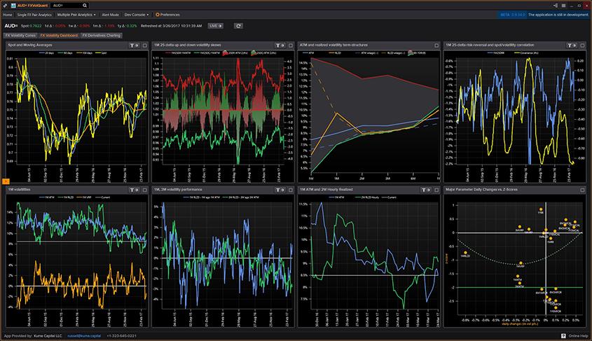 图 3. FXVolQuant波动率仪表板实时监控