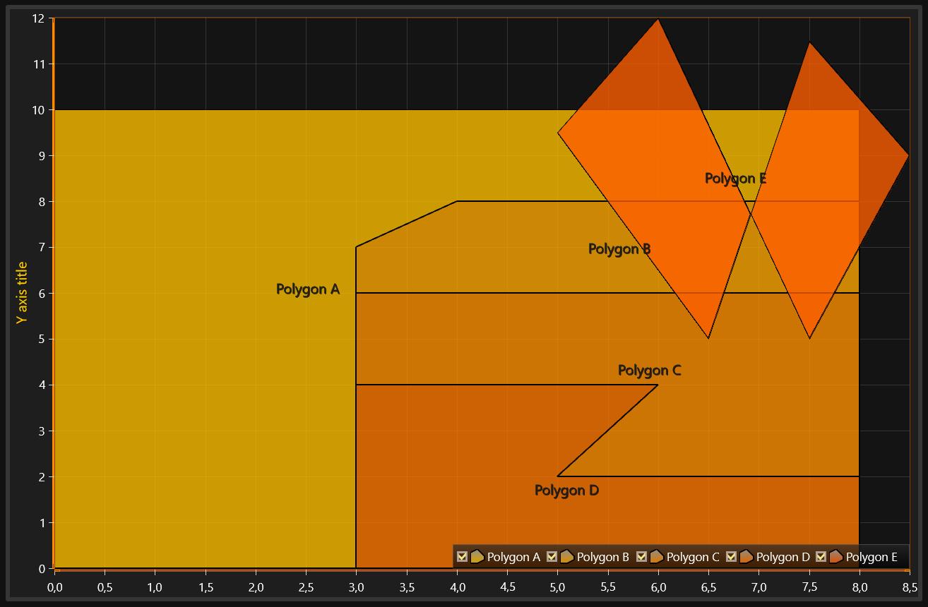 LightningChart.NET简单易用可视化的图表库多边形系列