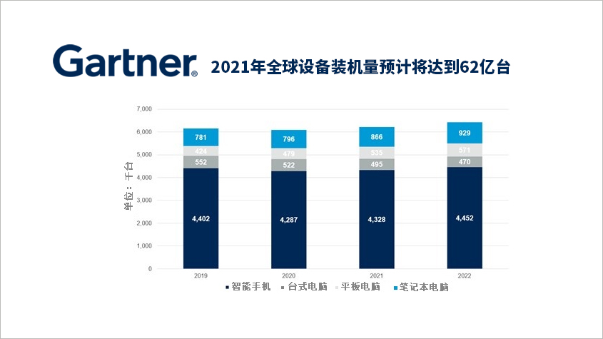 Gartner预测2021年全球设备装机量预计将达到62亿台-technewschina
