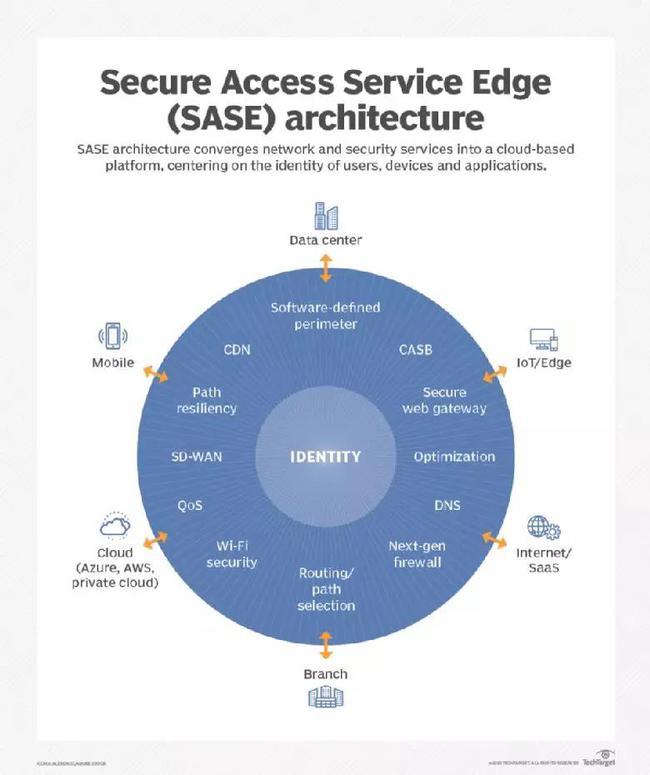 Secure Access Service Edge(SASE) architecture
