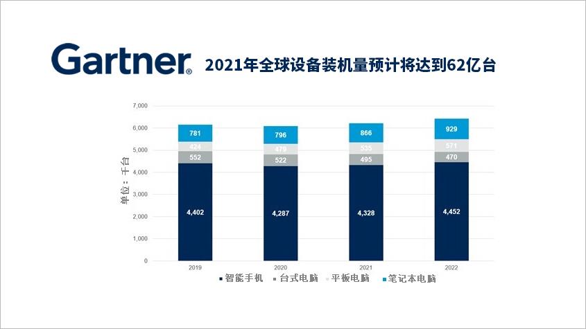 Gartner预测|2021年全球设备装机量预计将达到62亿台-TechnewsChian中国科技新闻网