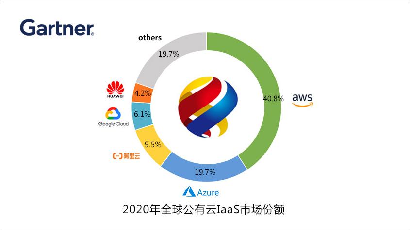 Gartner统计:2020年全球IaaS公有云服务市场增长40.7%