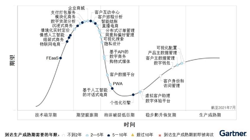 Gartner:将在未来两年对数字商务产生重大影响的四项技术